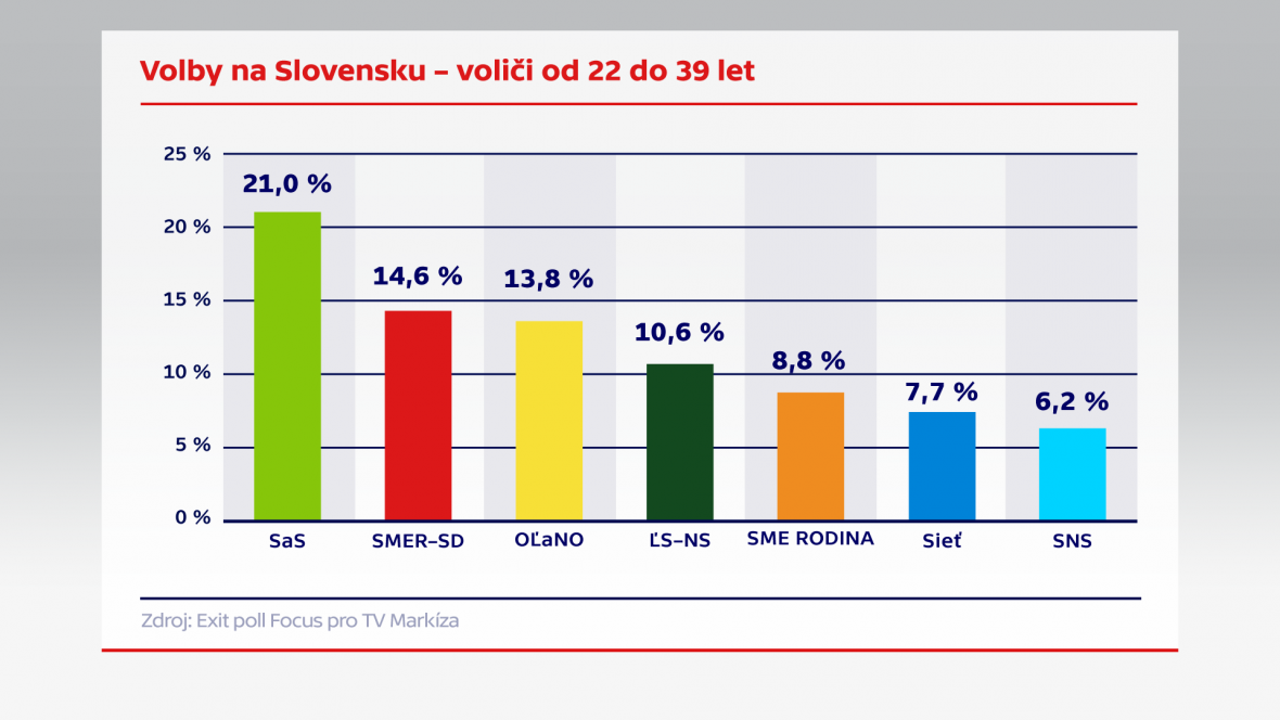 Volby na SLovensku –voliči od 22 do 39 let