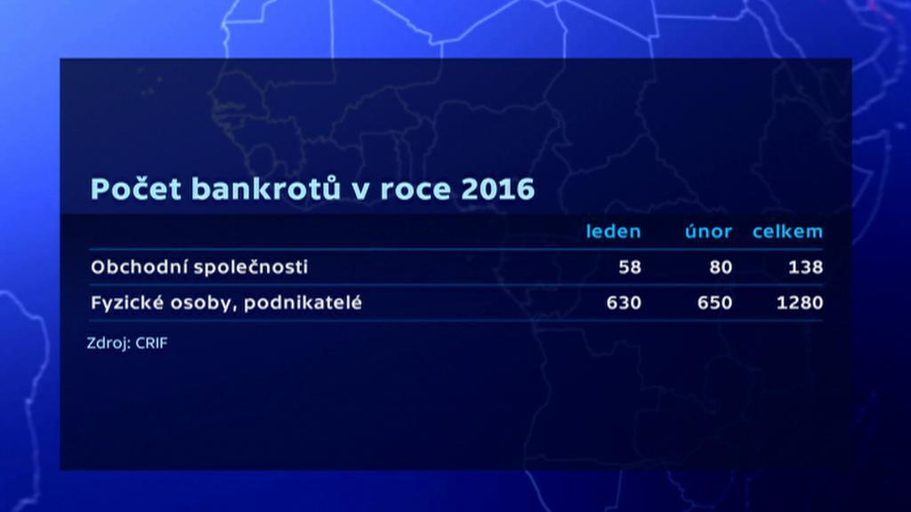 Počet bankrotů v roce 2016