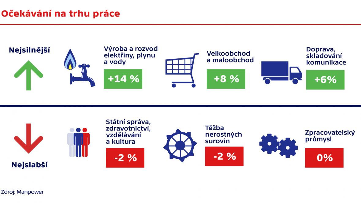 Očekávání na trhu práce