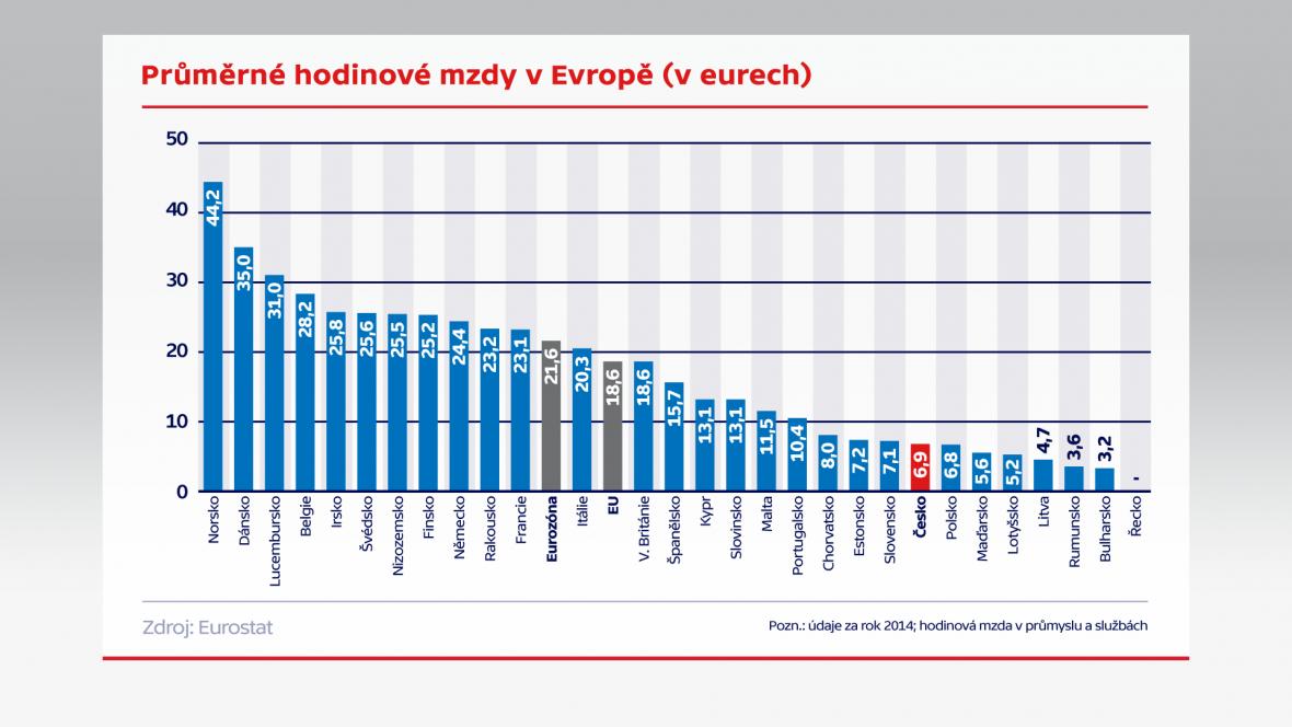 Hodinové mzdy v Evropě (v EUR)