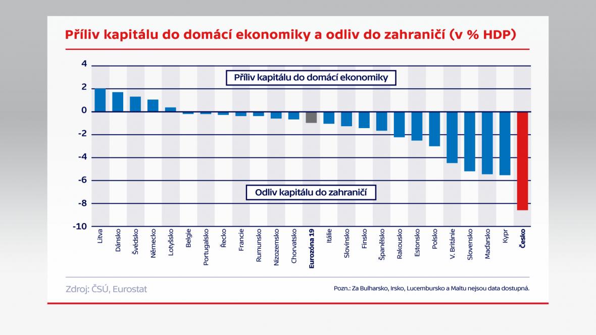 Příliv kapitálu do domácí ekonomiky a odliv do zahraničí