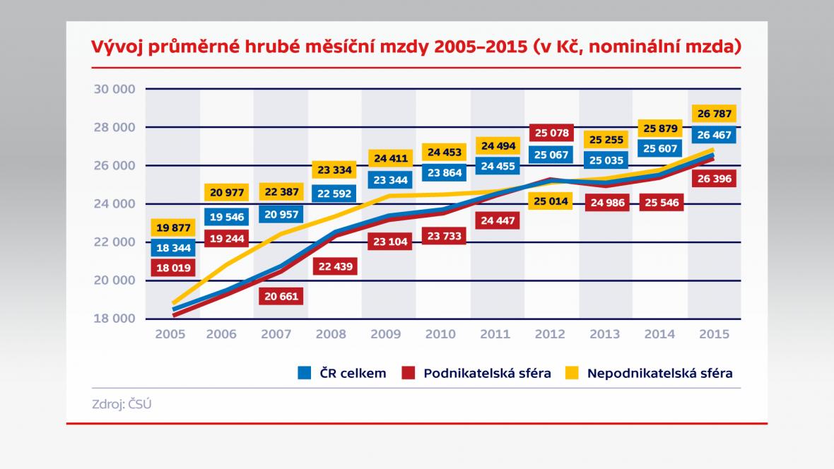 Vývoj průměrné hrubé měsíční mzdy (v Kč, nominální mzda)