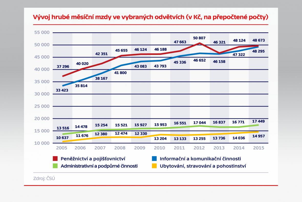 Vývoj hrubé měsíční mzdy ve vybraných oborech (v Kč, na přepočtené počty)
