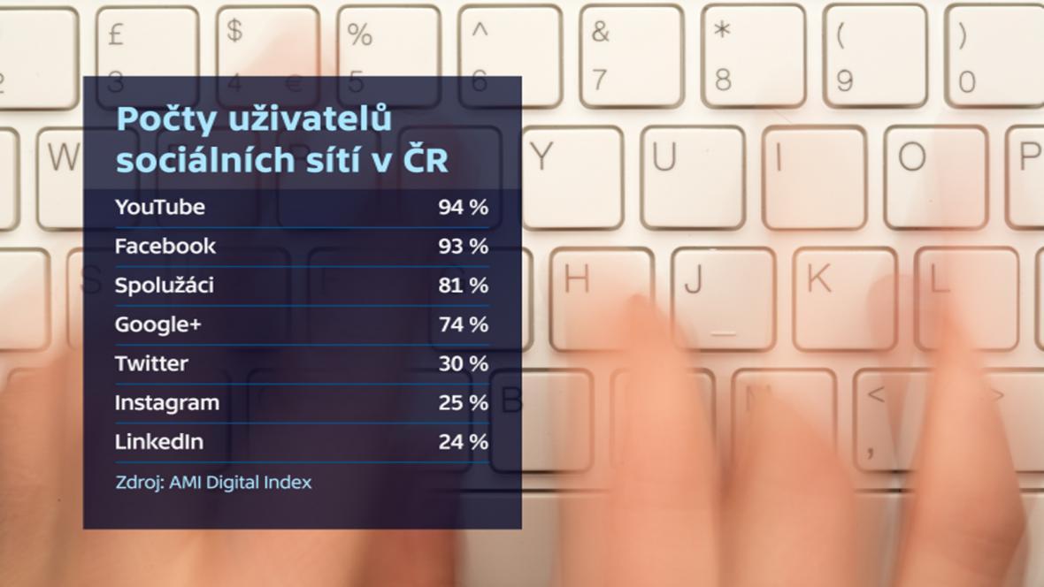 Počty uživatelů sociální sítí v Česku