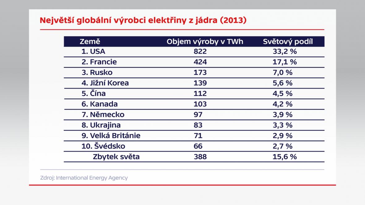 Kde se vyrábí nejvíce elektřiny z jádra?
