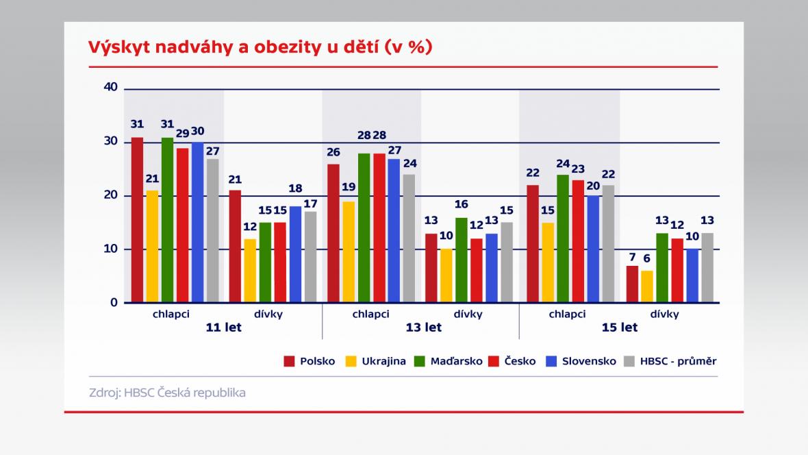 Výskyt nadváhy a obezity u dětí