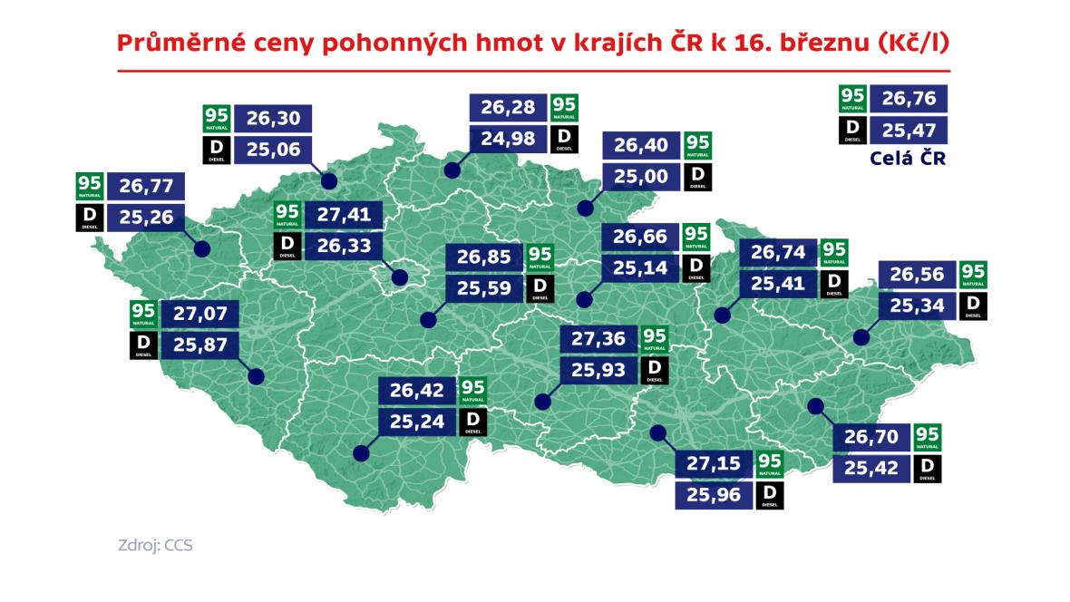 Průměrné ceny pohonných hmot v krajích ČR k 16. březnu (Kč/l)