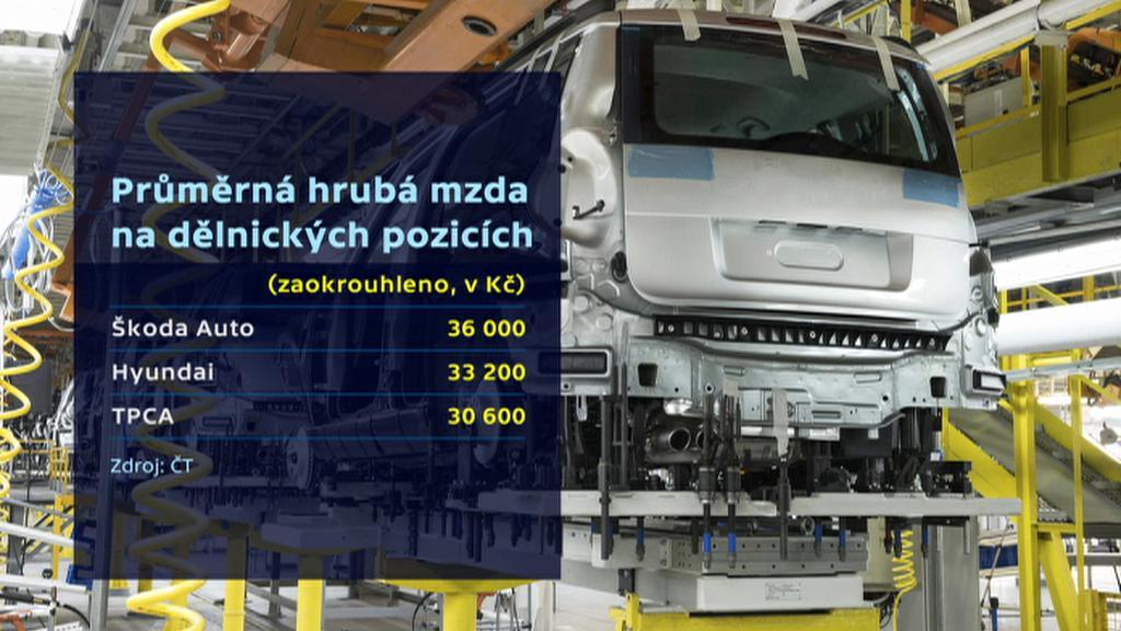 Mzda v českých automobilkách
