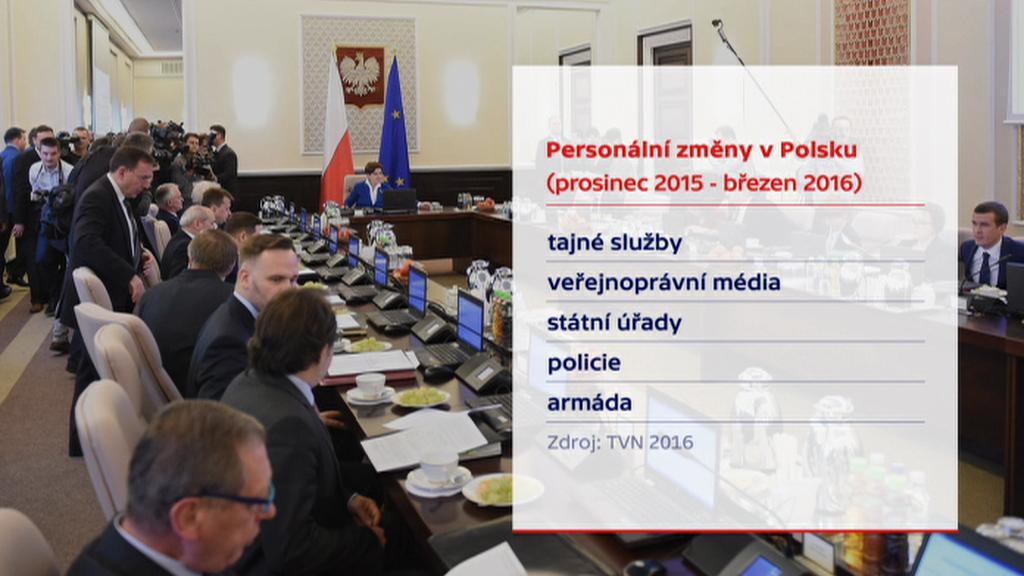 Polské změny