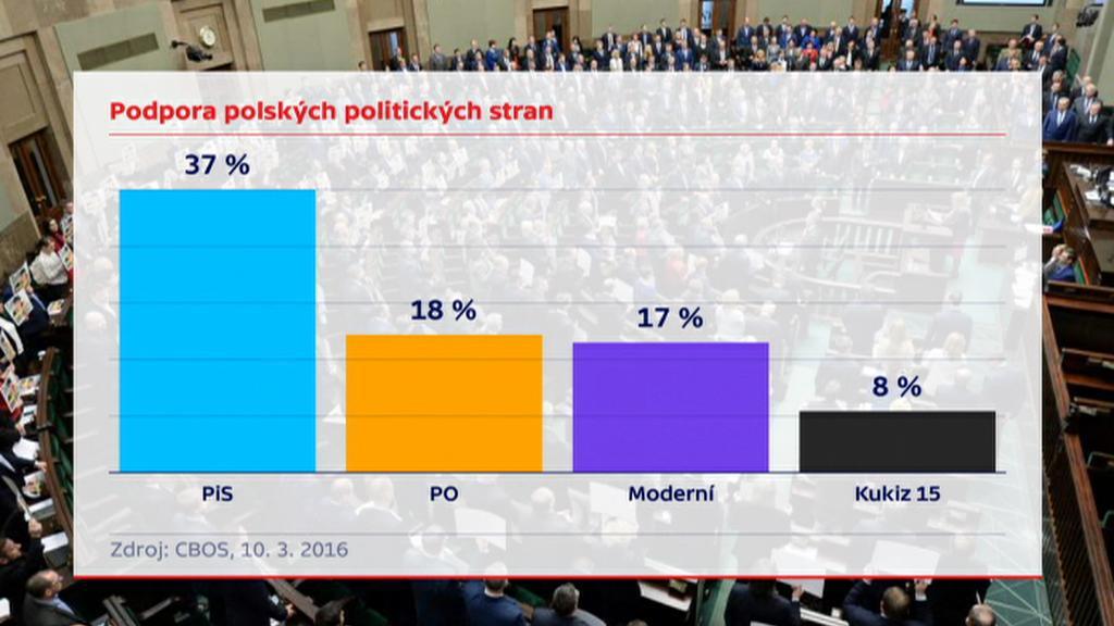 Polský volební průzkum