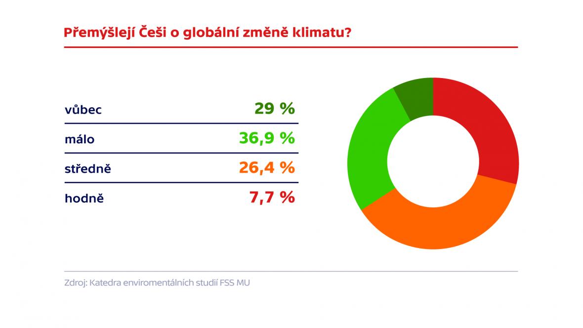 O změnu klimatu se příliš nezajímají dvě třetiny populace ČR