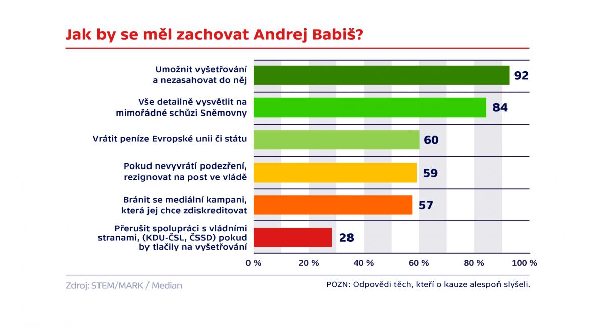 Jak by se měl zachovat Andrej Babiš