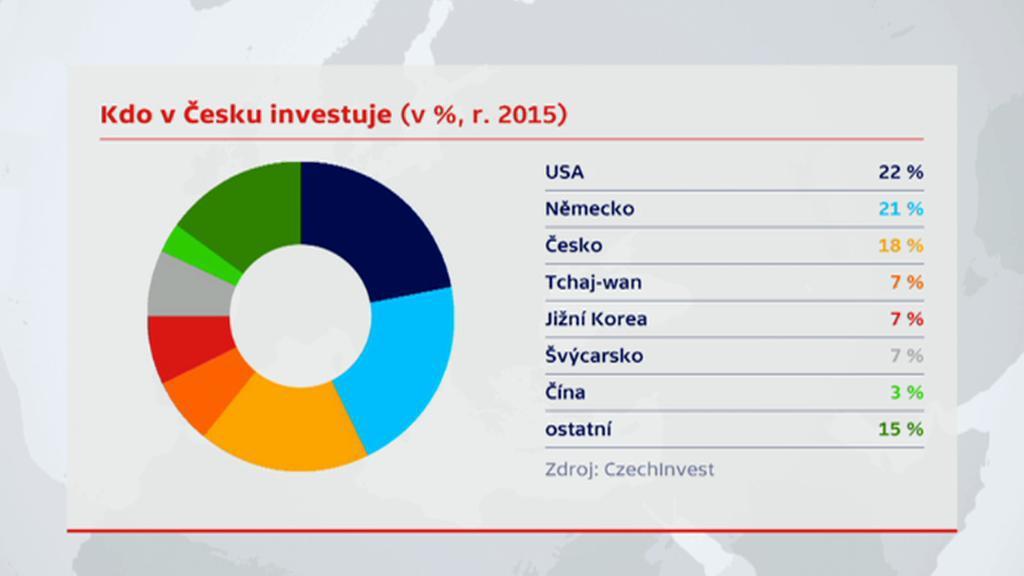 Investice v ČR