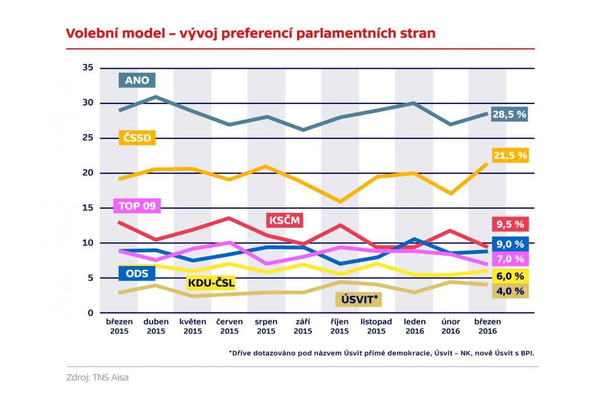 Volební model –vývoj parlamentních stran