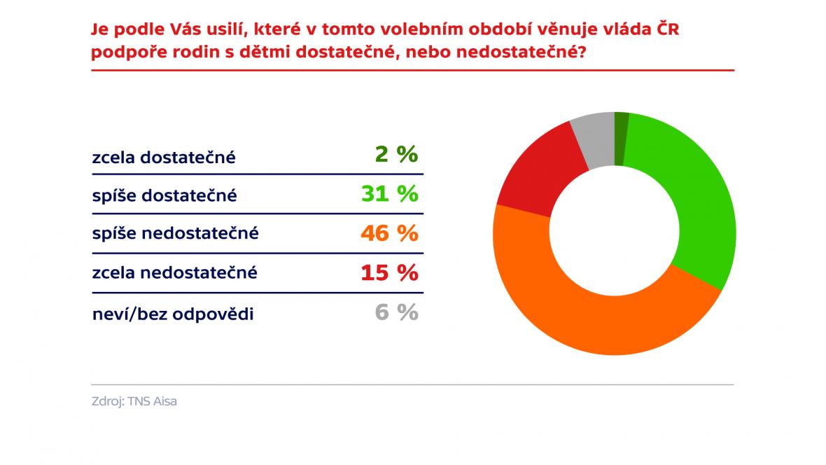 Průzkum TNS Aisa pro Českou televizi