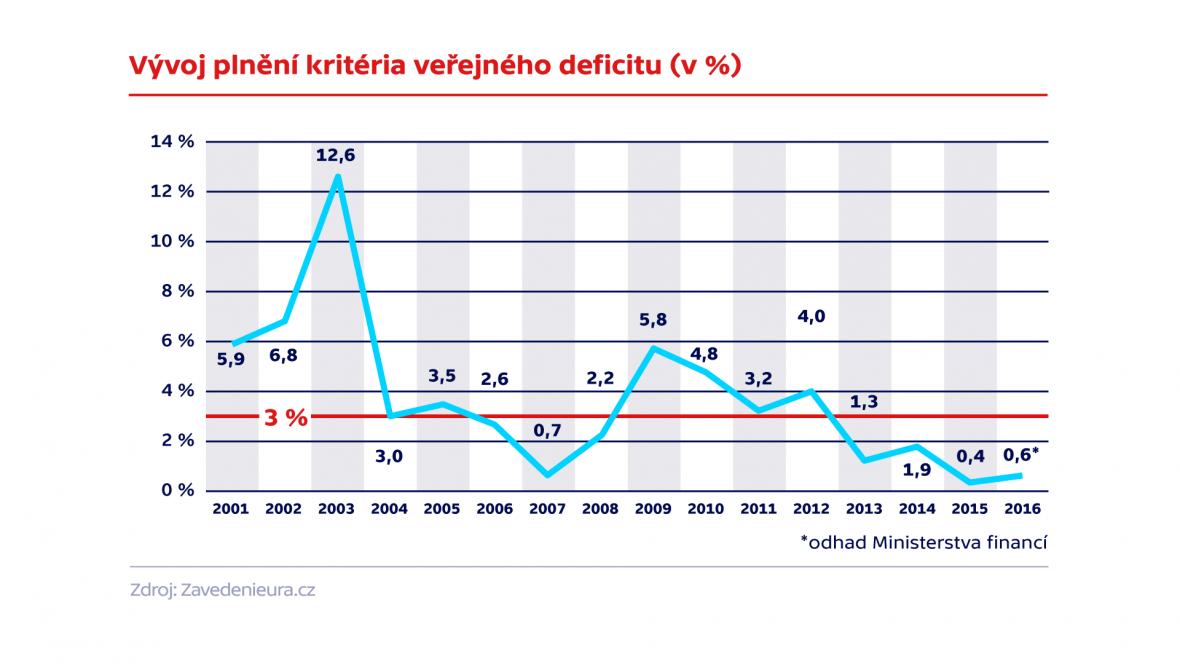 Vývoj kriteria plnění deficitu