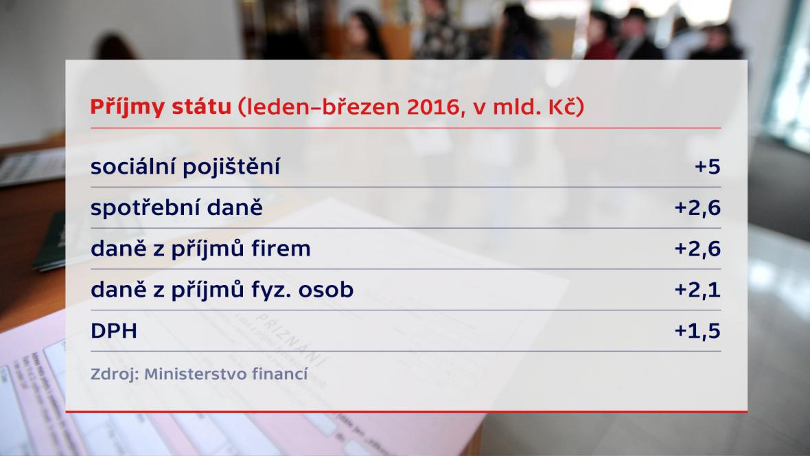 Rozpočet