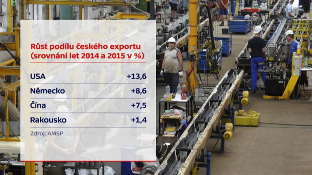 České firmy v USA