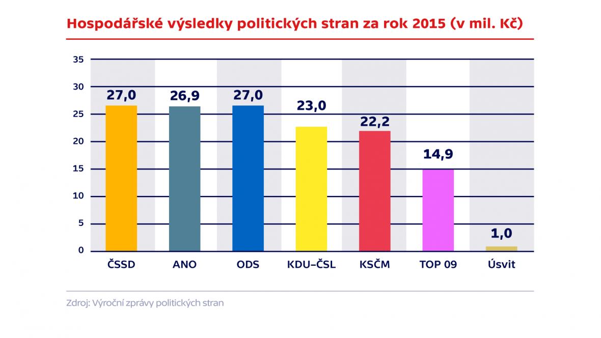 Hospodářské výsledky stran za rok 2015