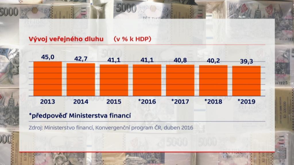 Vývoj veřejného dluhu