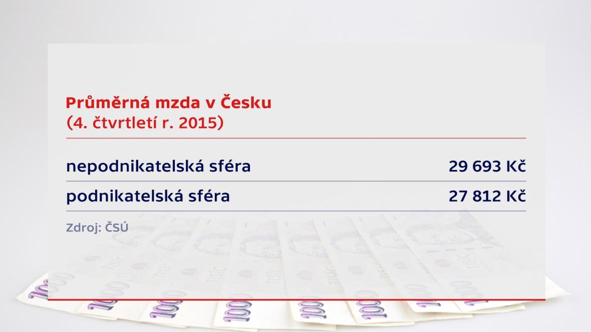 Průměrná mzda v ČR
