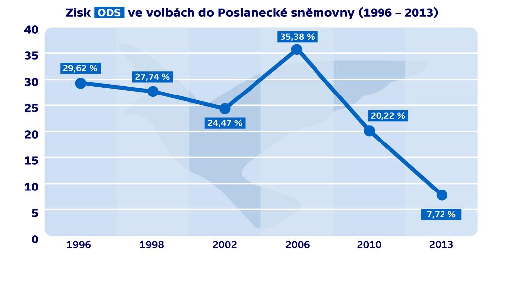Zisk ODS ve volbách do Poslanecké sněmovny
