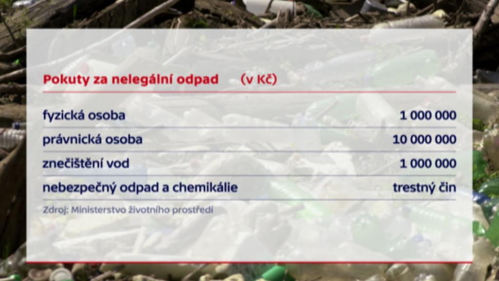 Pokuty za nelegální odpad