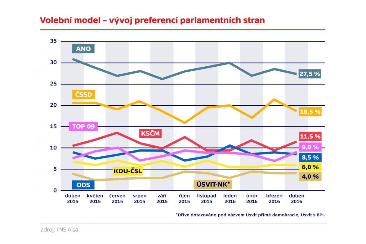 Volební model – vývoj preferencí politických stran