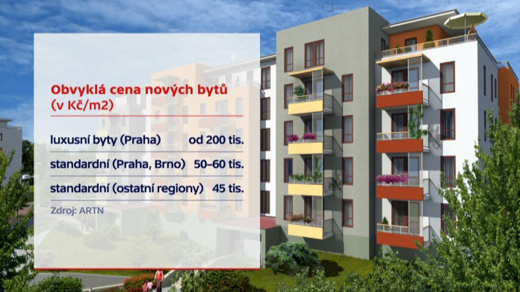Ceny standardních bytů
