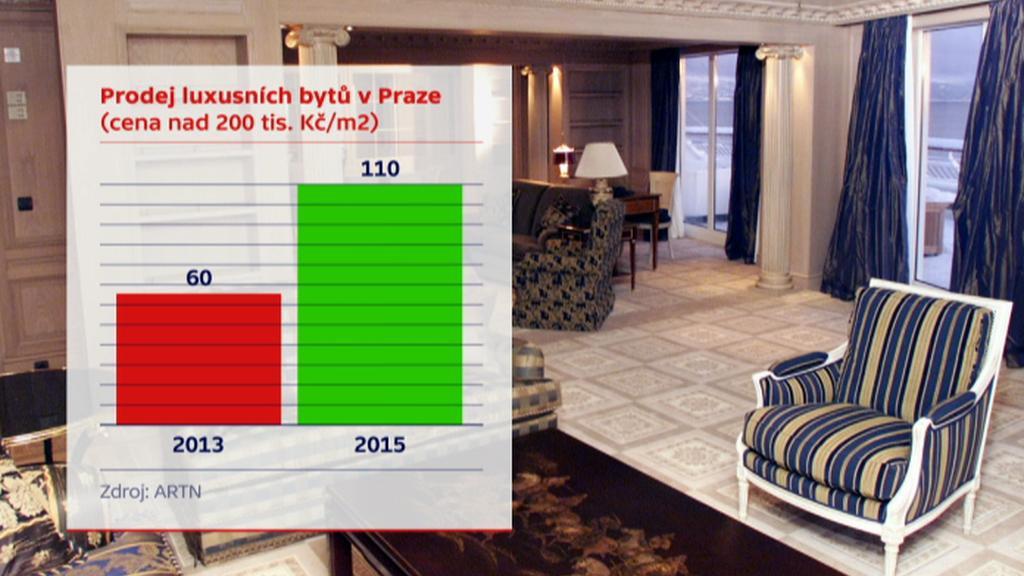 Prodej luxusních bytů