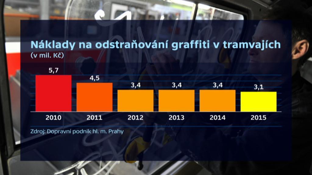Náklady na odstranění graffiti v tramvajích