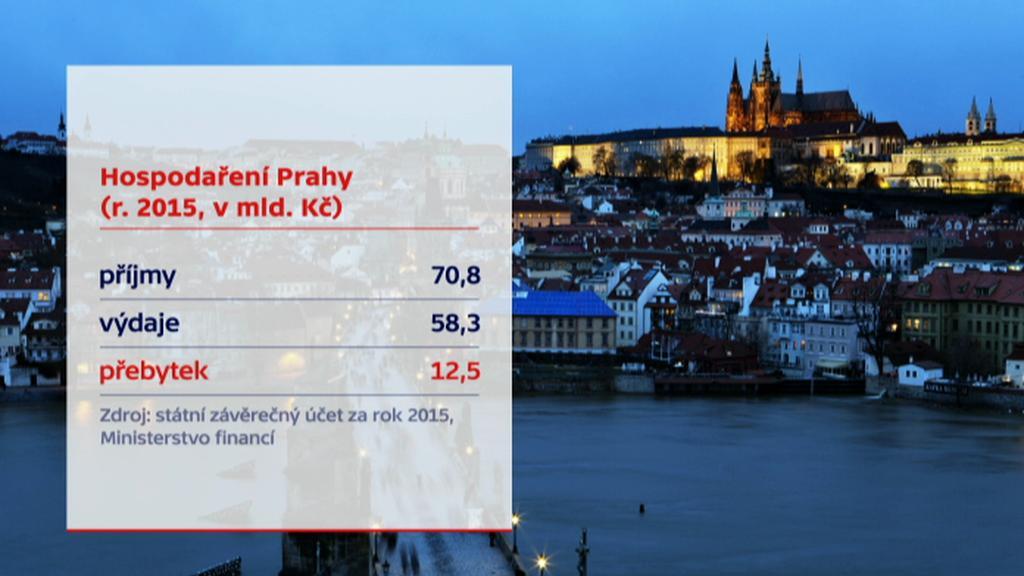 Přebytek Prahy v roce 2015