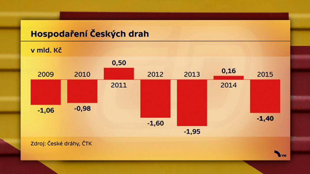 Ztráty Českých Drah