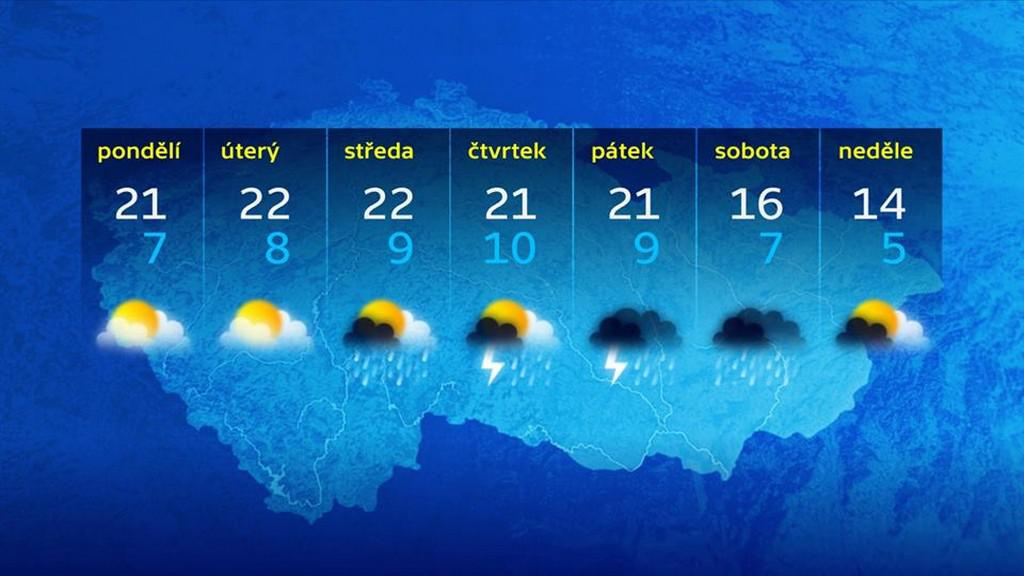 Předpověď počasí na 9.-15. května