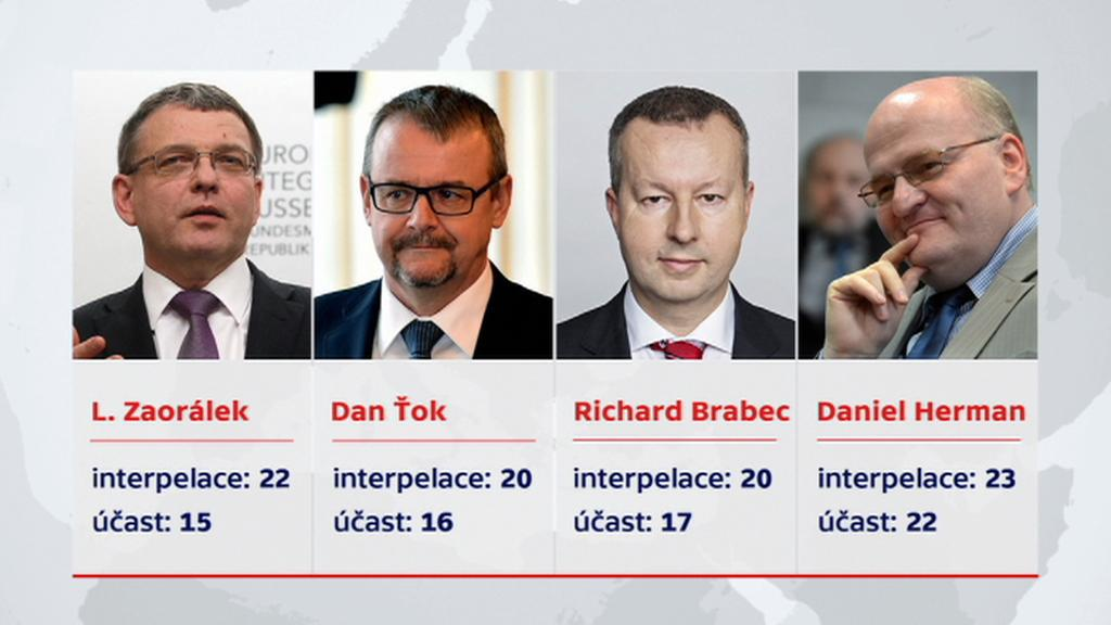 Přítomnost členů vlády na interpelacích