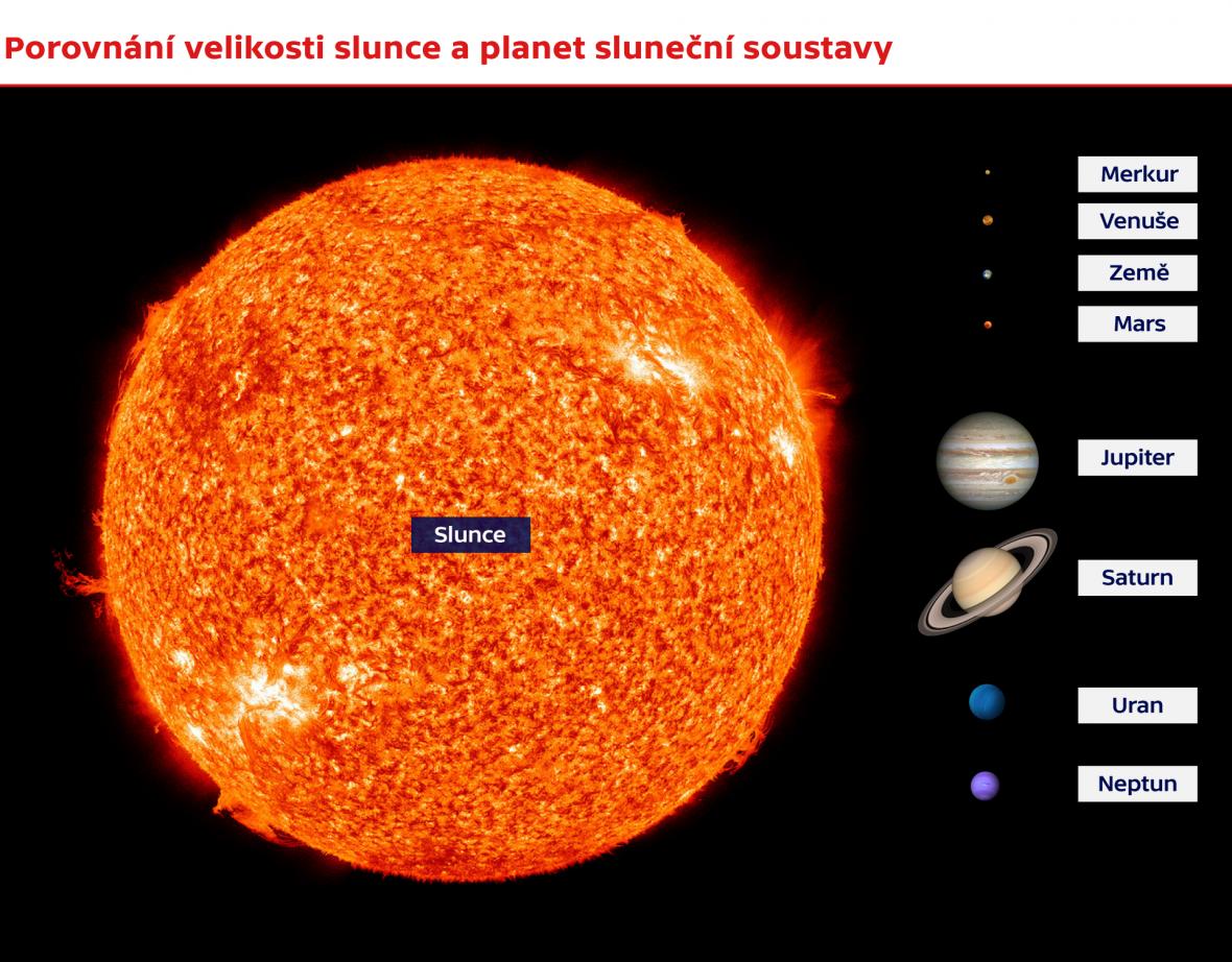 Porovnání velikosti planet a slunce
