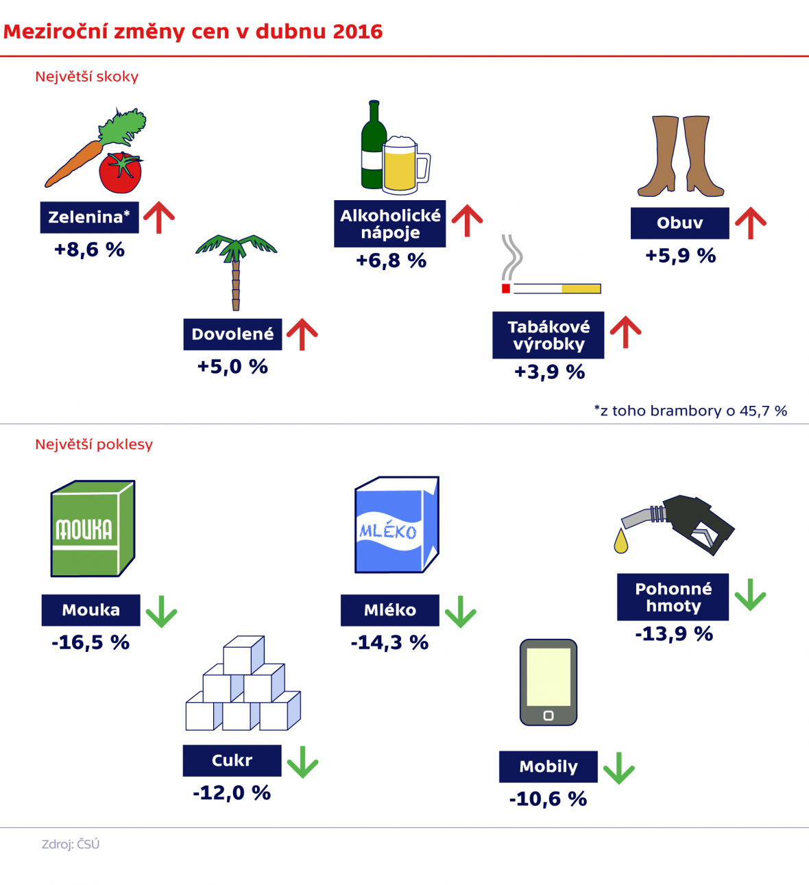 Meziroční změny cen v dubnu 2016