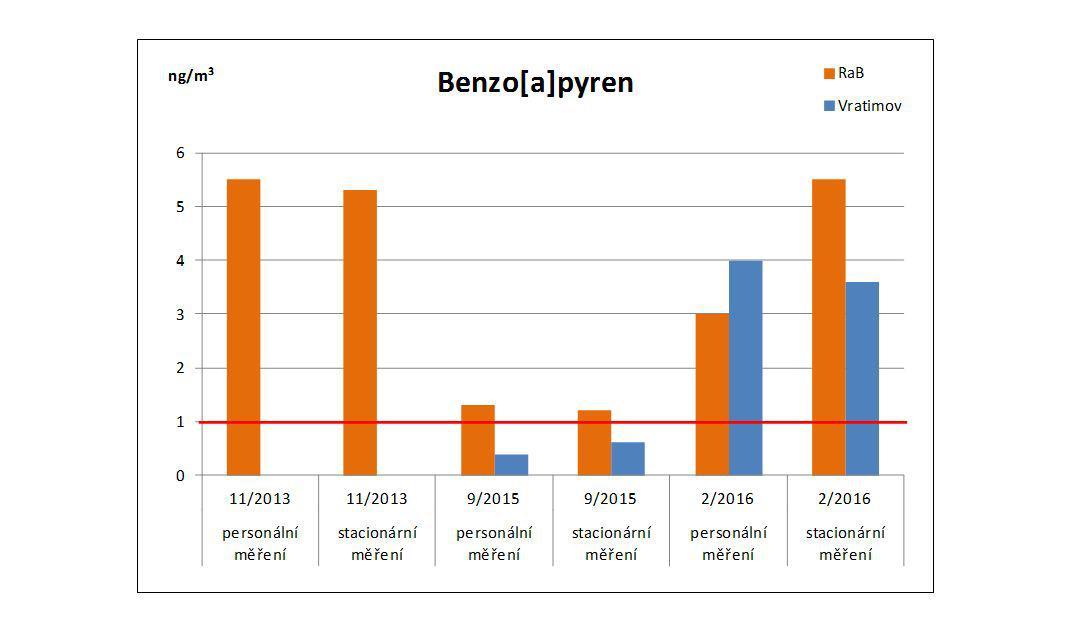 Koncentrace polycyklických aromatických uhlovodíků (benzo(a)pyren) překračuje ve Vratimově limity doporučené Světovou zdravotnickou organizací