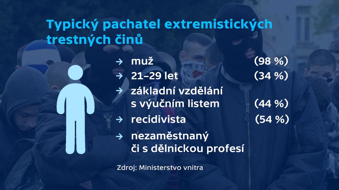 Typický pachatel extremistických činů