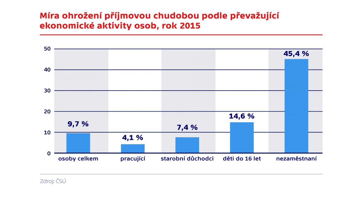 Míra ohrožení příjmovou chudobou podle převažující ekonomické aktivity osob, rok 2015
