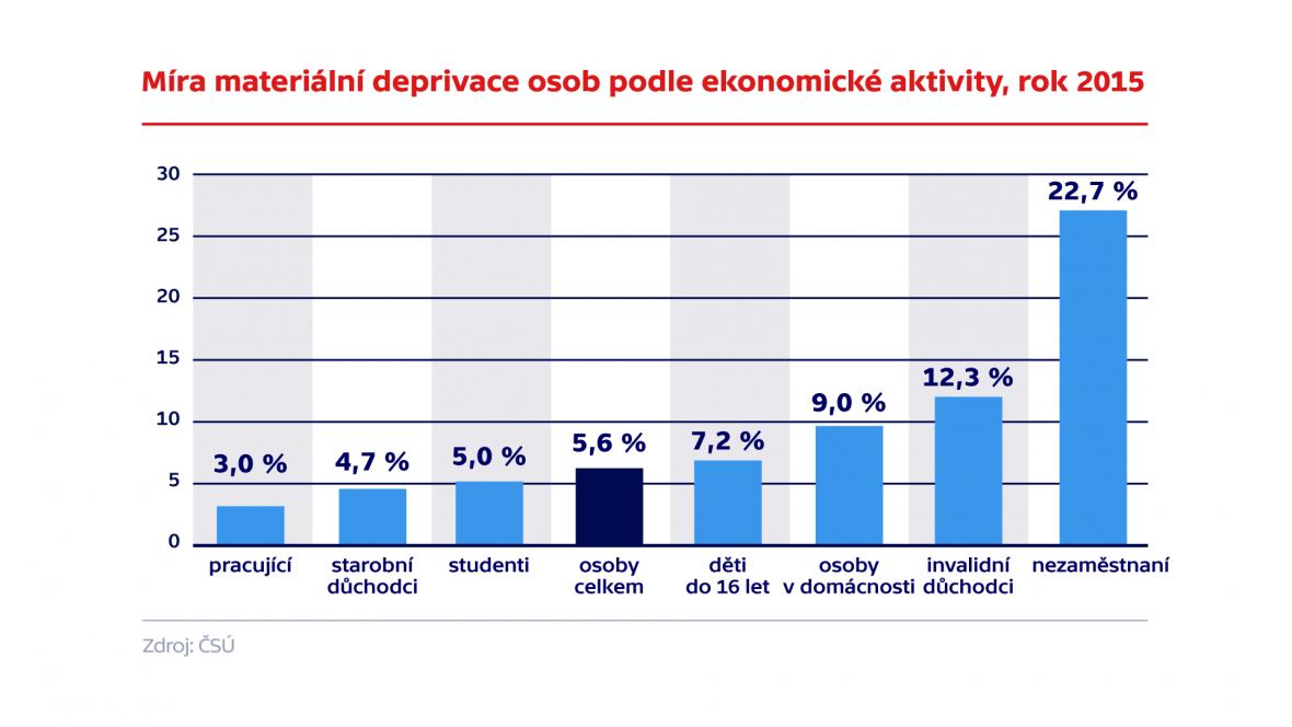 Míra materiální deprivace osob podle ekonomické aktivity, rok 2015