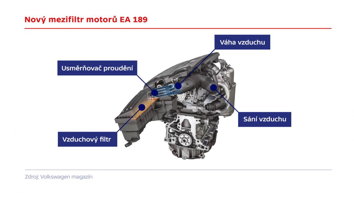Nový mezifiltr motorů EA 189