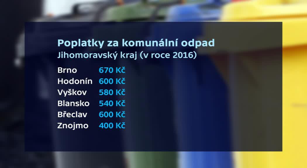 Poplatky za komunální odpad