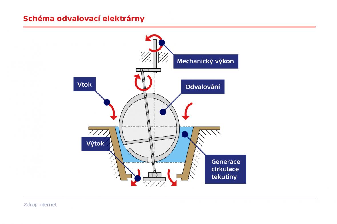 Schéma odvslovací turbíny