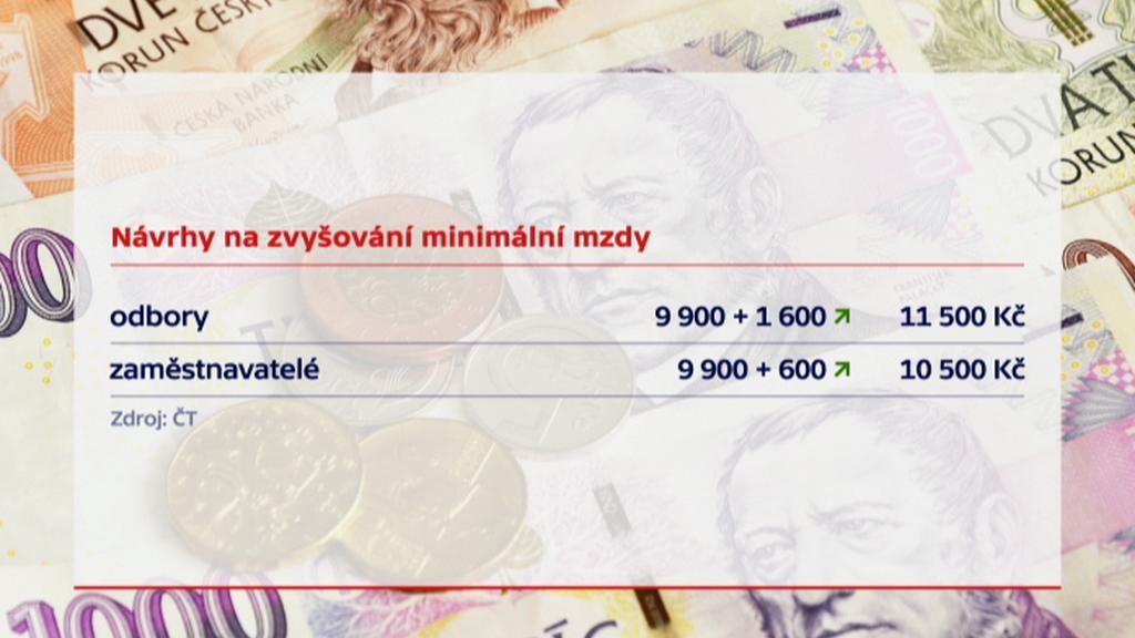 Návrhy na zvyšování minimální mzdy