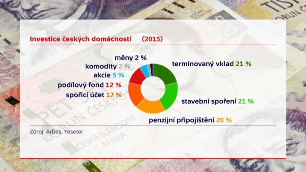 Investice českých domácností