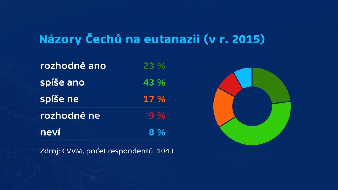 Názory Čechů na eutanazii v r. 2015