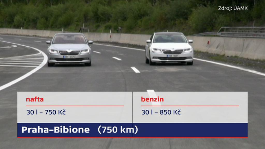 Srovnání nákladů na cestu Praha-Bibione