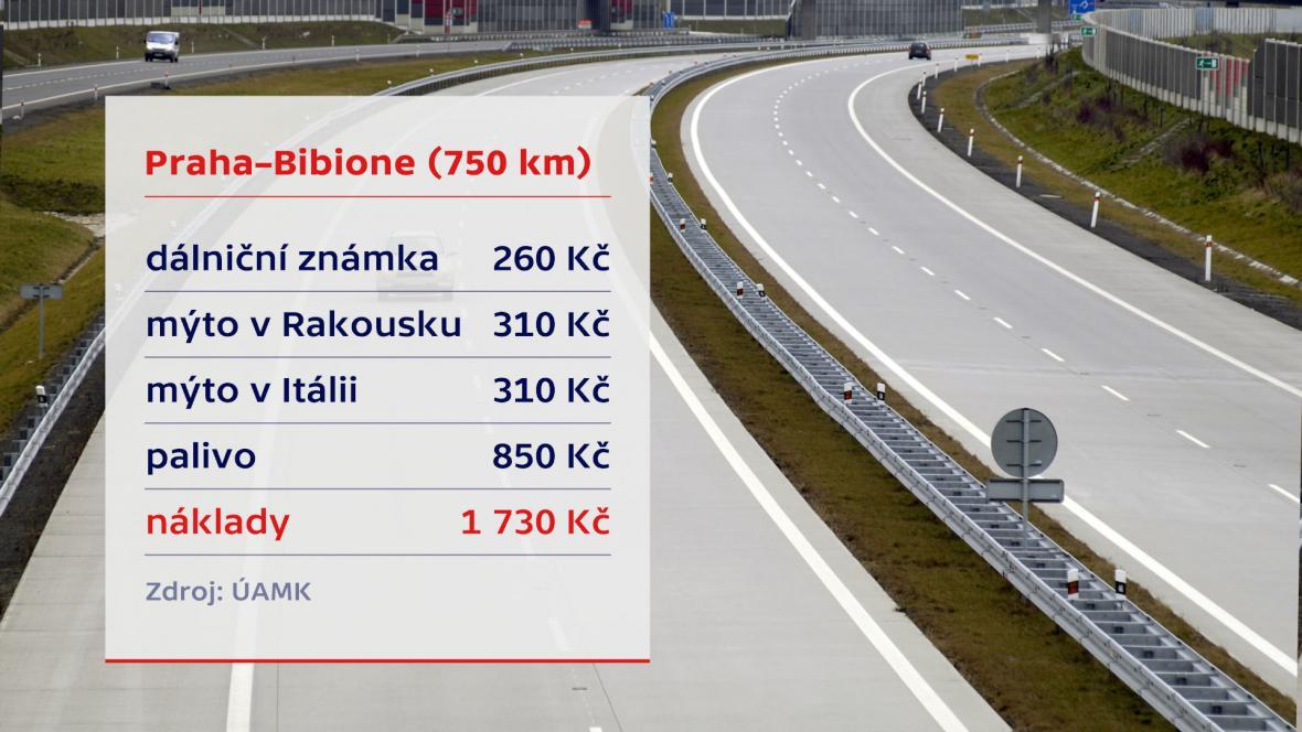 Náklady na cestu Praha-Bibione