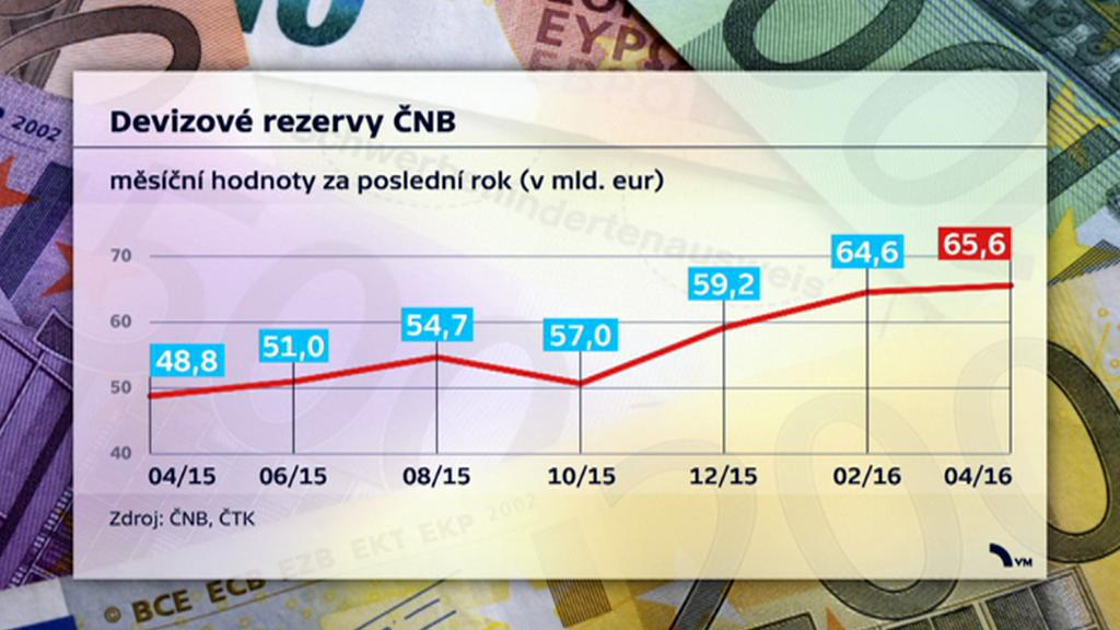 Devizové rezervy ČNB